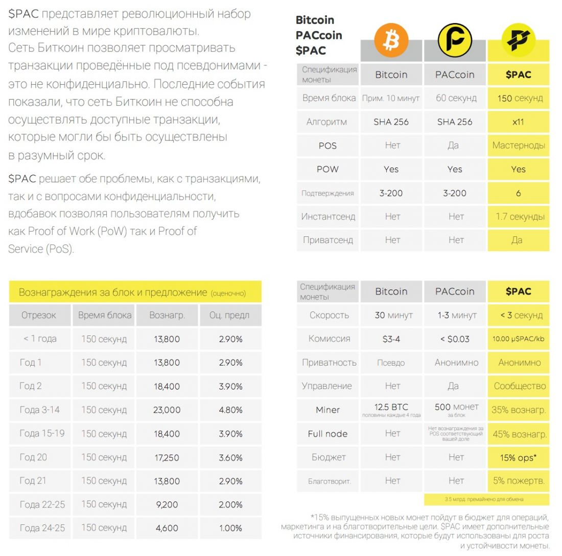 Private $PAC